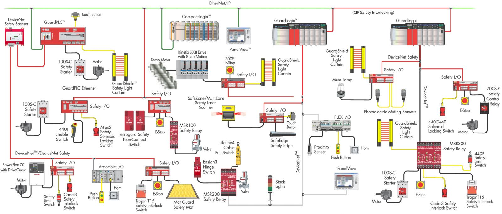 Safety System program cedes with brand name allen bradley sensaguard wiring diagram at mr168.co